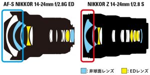 【Nikonユーザー必見!!】大三元「NIKKOR Z 14-24mm f/2.8 S」10月発売【レンズ】