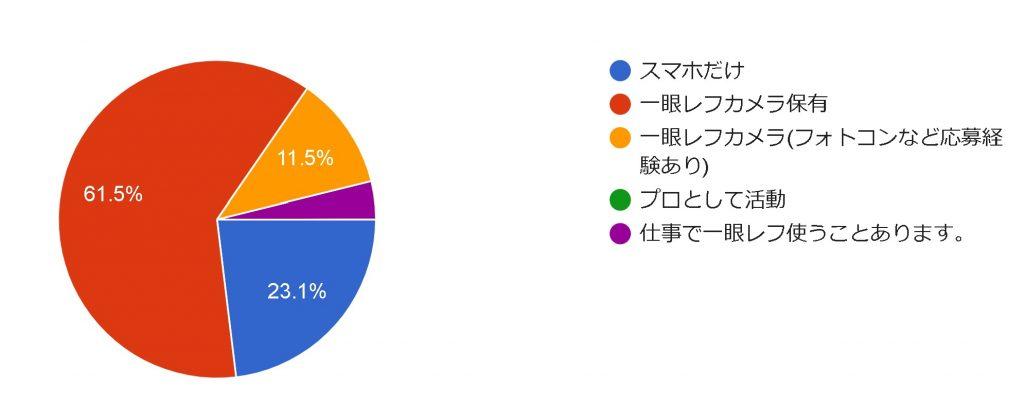【地球の裏側からも参加!!】9/13 オンラインいくまもんカメラ勉強会#1 レポート