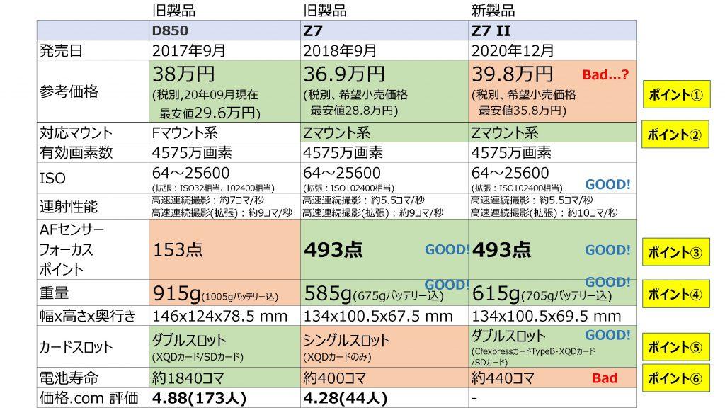 【Nikonユーザー必見!!】Nikon新型ミラーレス一眼「Z7 II」を12月発売【製品レビュー】